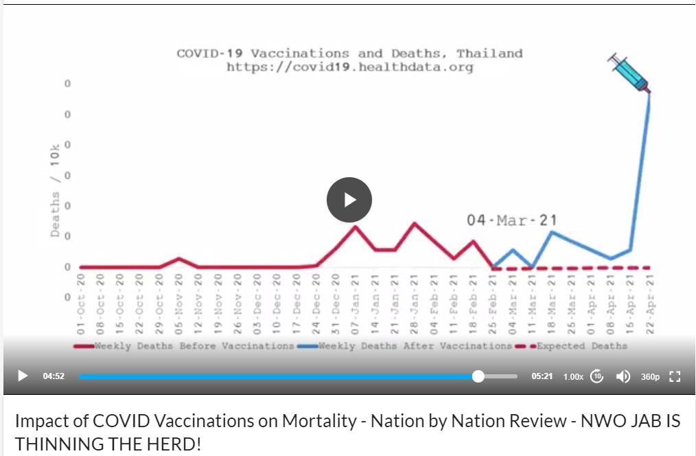 Thailand Post-Jab Deaths